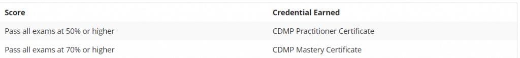 CDMP Examination Criteria